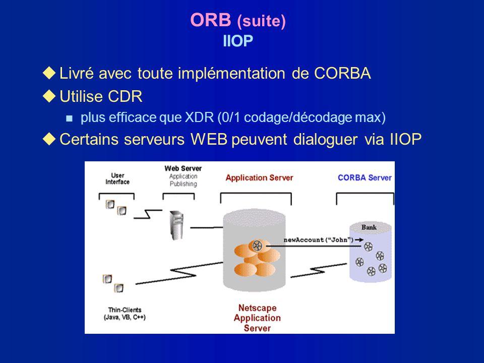 ORB (suite) IIOP Livré avec toute implémentation de CORBA Utilise CDR