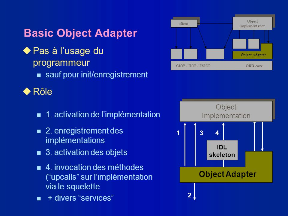 Basic Object Adapter Pas à l'usage du programmeur Rôle