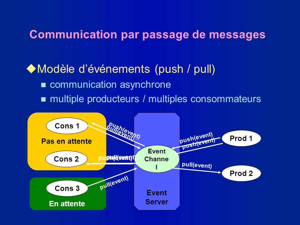 Communication par passage de messages