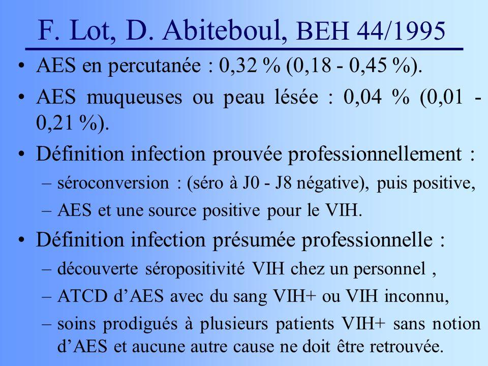 F. Lot, D. Abiteboul, BEH 44/1995 AES en percutanée : 0,32 % (0,18 - 0,45 %). AES muqueuses ou peau lésée : 0,04 % (0,01 - 0,21 %).