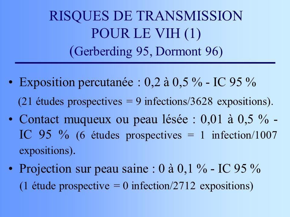 RISQUES DE TRANSMISSION POUR LE VIH (1) (Gerberding 95, Dormont 96)