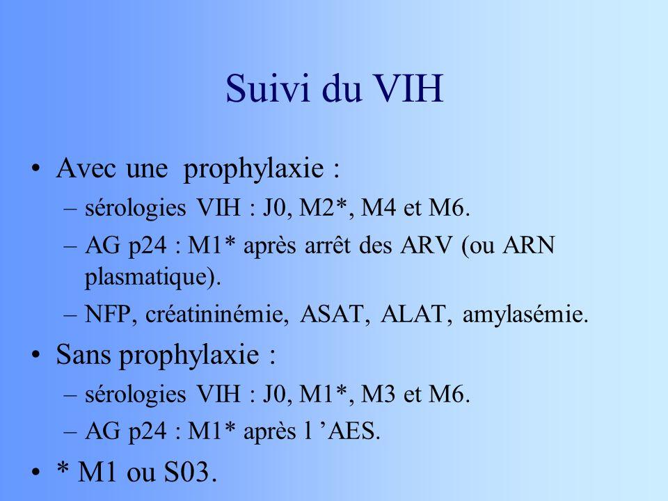 Suivi du VIH Avec une prophylaxie : Sans prophylaxie : * M1 ou S03.