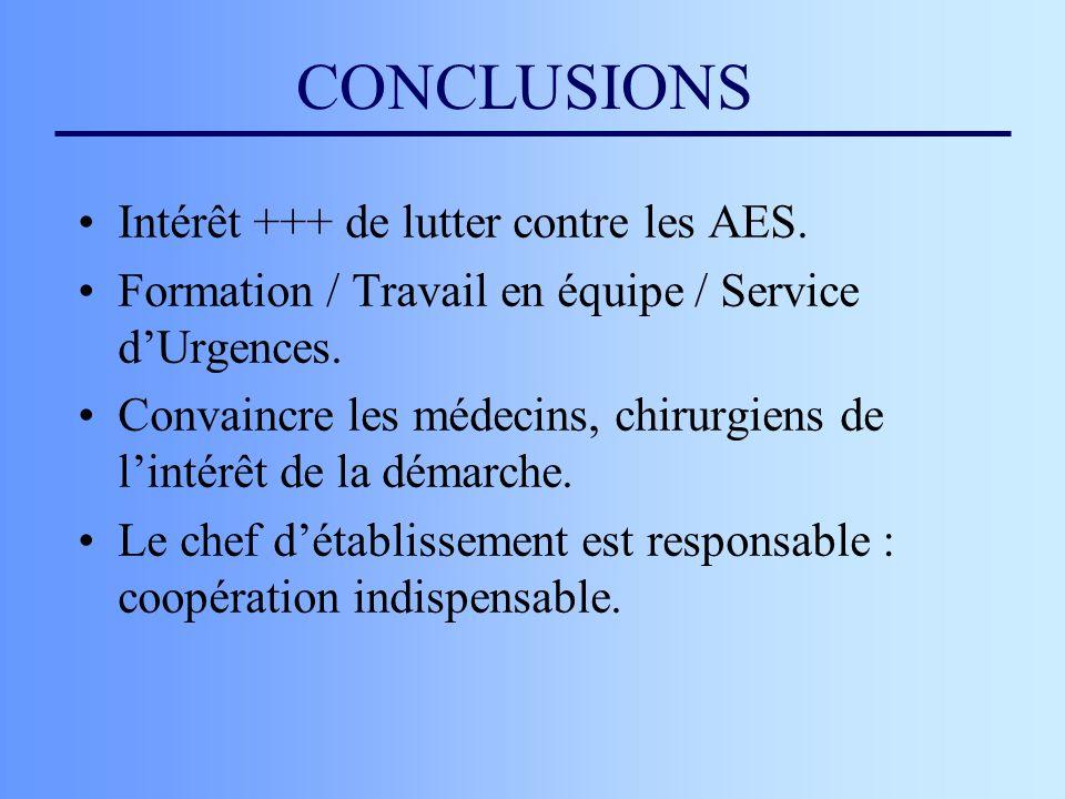 CONCLUSIONS Intérêt +++ de lutter contre les AES.