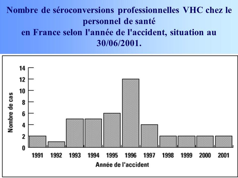 Nombre de séroconversions professionnelles VHC chez le personnel de santé en France selon l année de l accident, situation au 30/06/2001.