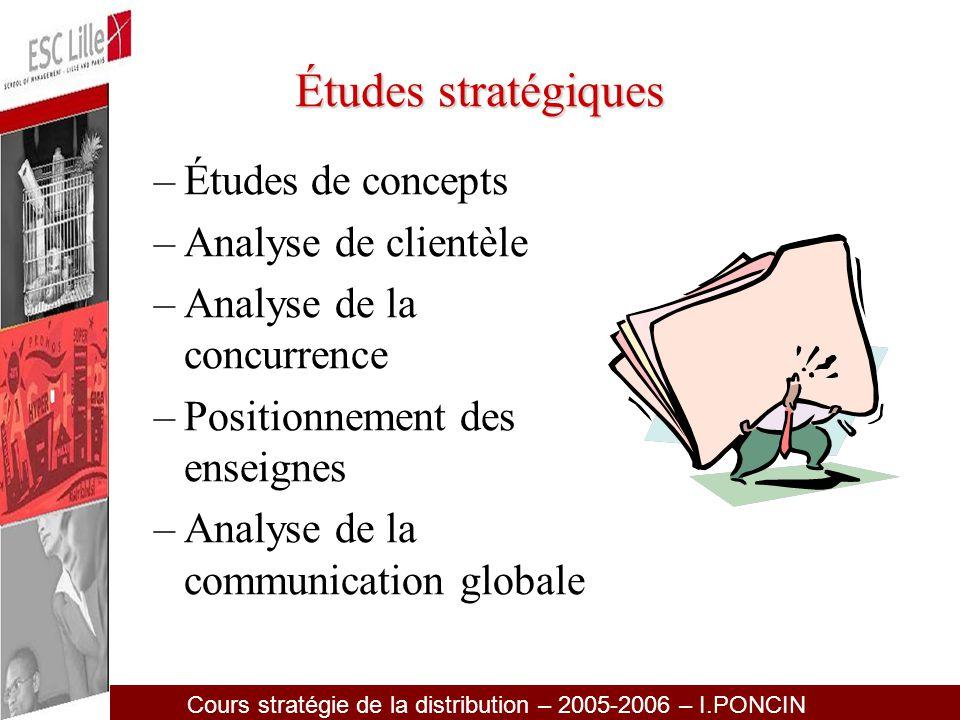 Études stratégiques Études de concepts Analyse de clientèle