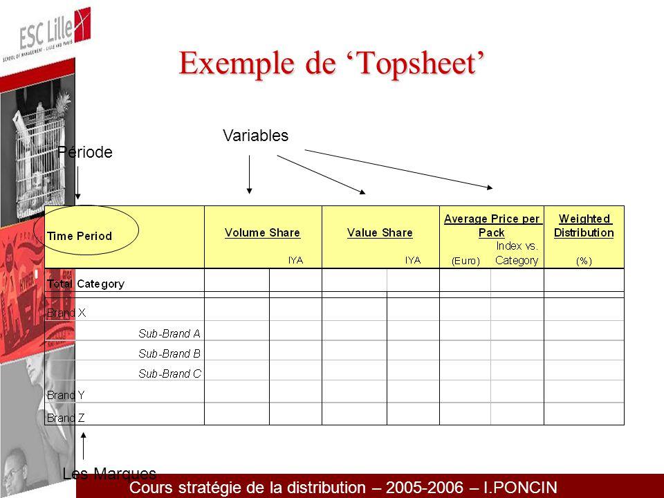 Exemple de 'Topsheet' Variables Période Les Marques