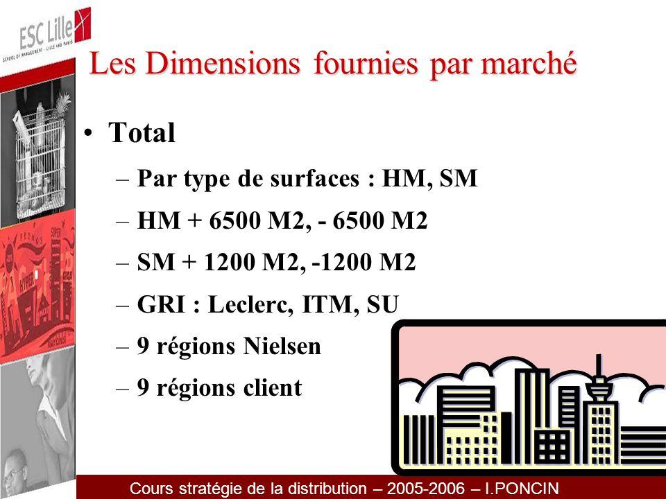 Les Dimensions fournies par marché