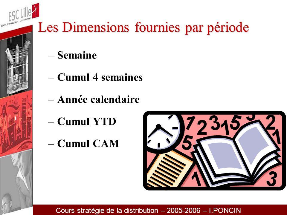 Les Dimensions fournies par période