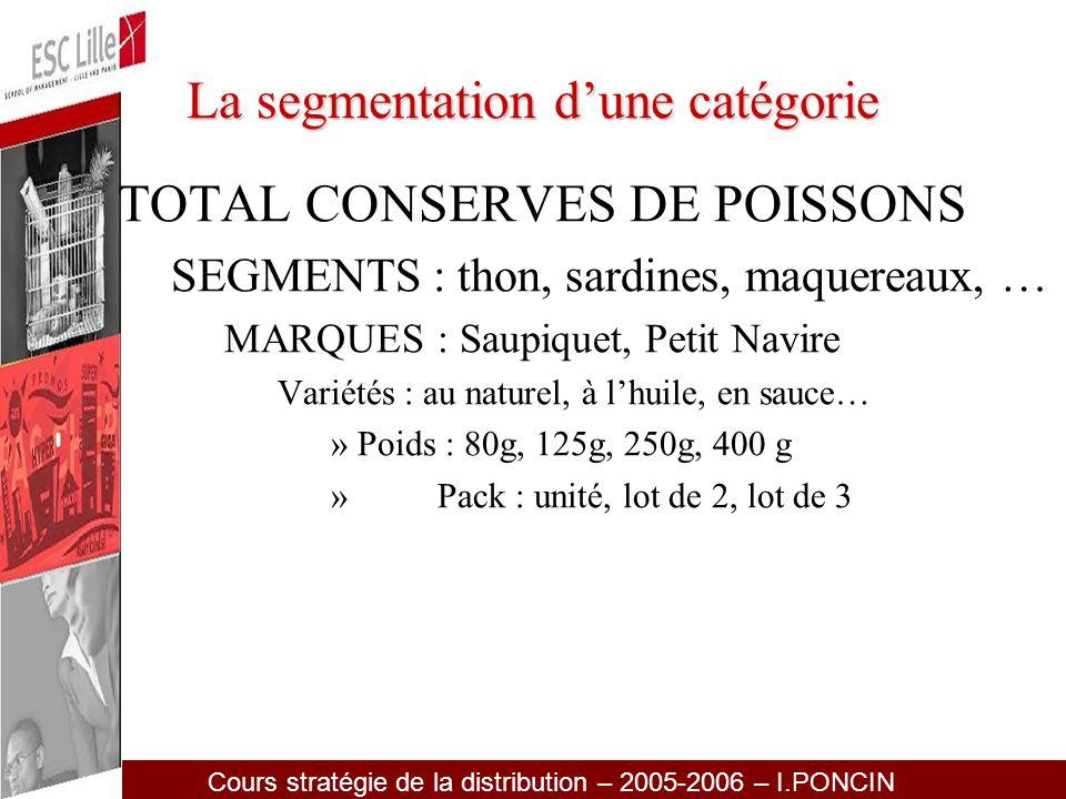 La segmentation d'une catégorie
