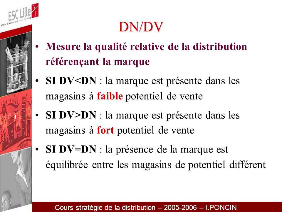DN/DV Mesure la qualité relative de la distribution référençant la marque.