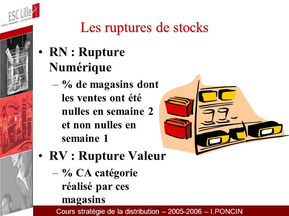 Les ruptures de stocks RN : Rupture Numérique RV : Rupture Valeur