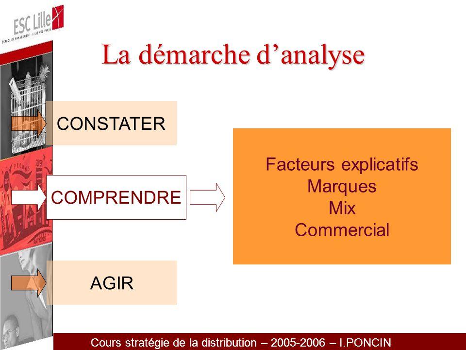 La démarche d'analyse CONSTATER Facteurs explicatifs Marques Mix