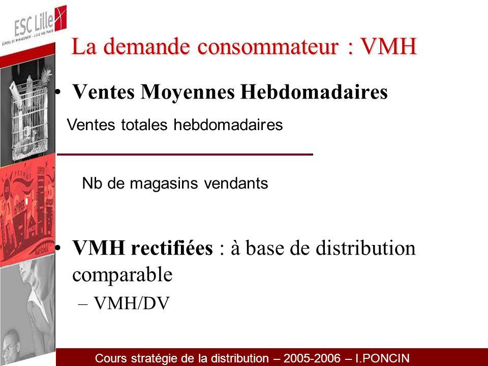La demande consommateur : VMH