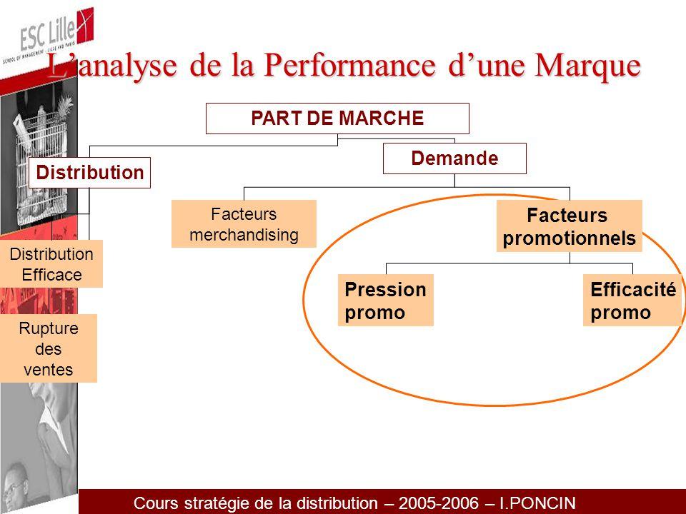L'analyse de la Performance d'une Marque