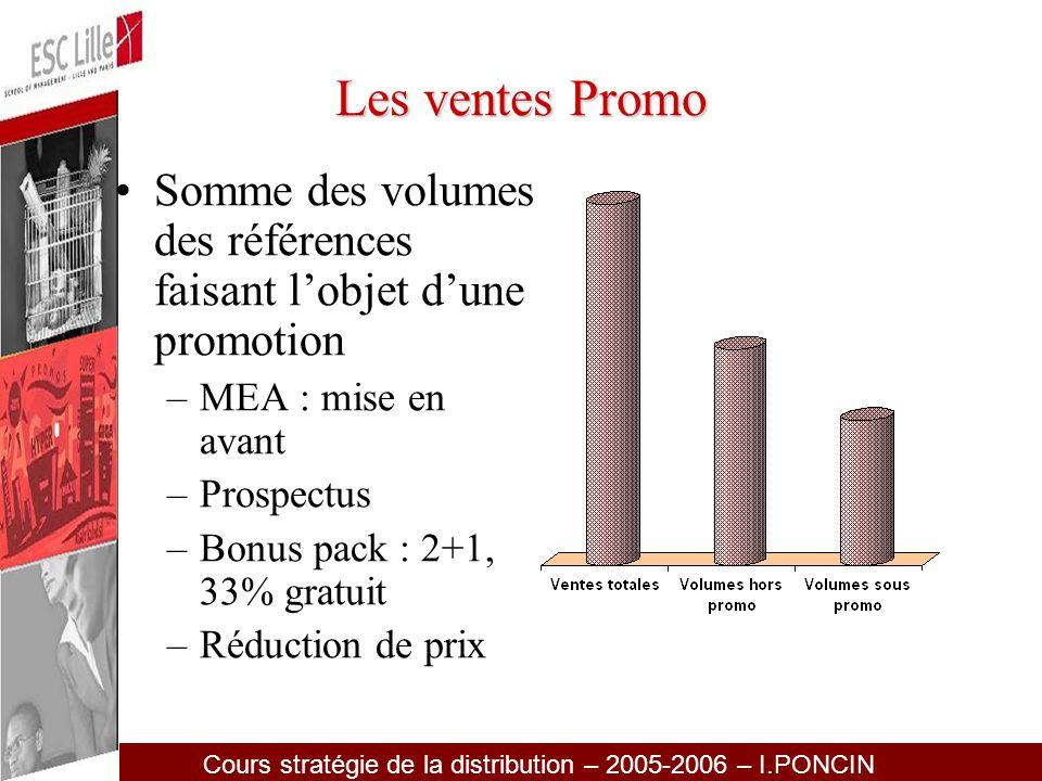 Les ventes Promo Somme des volumes des références faisant l'objet d'une promotion. MEA : mise en avant.