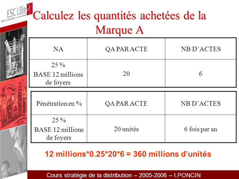 Calculez les quantités achetées de la Marque A