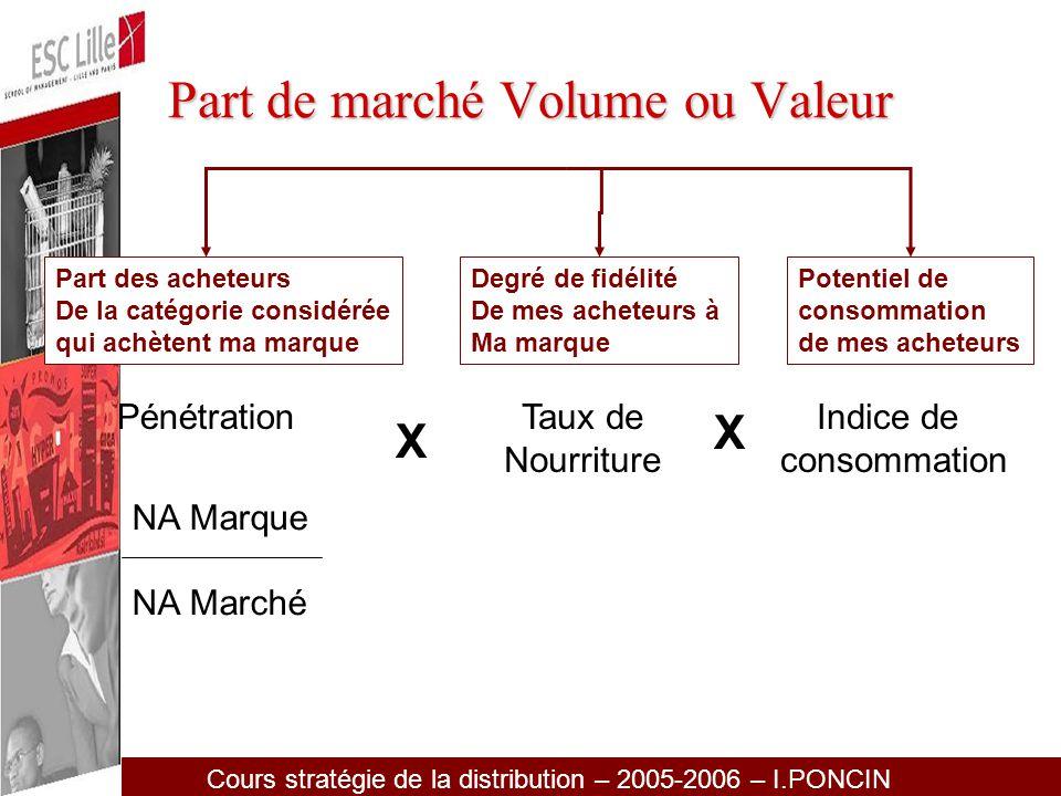 Part de marché Volume ou Valeur