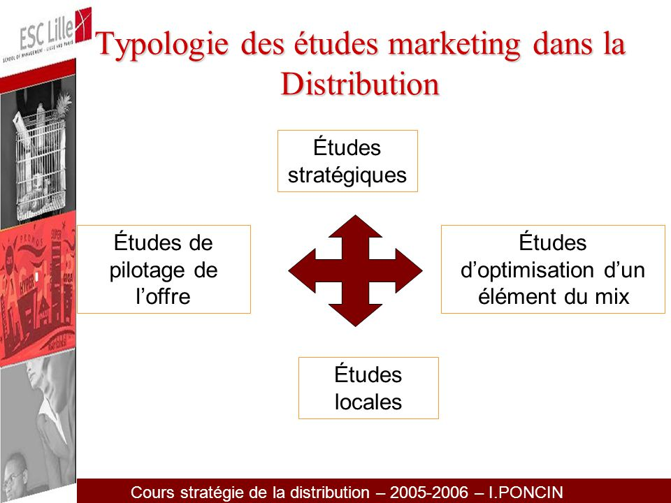 Typologie des études marketing dans la Distribution