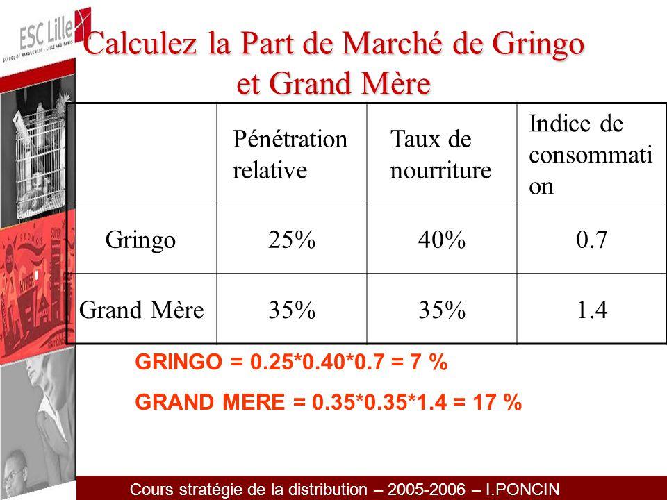 Calculez la Part de Marché de Gringo et Grand Mère