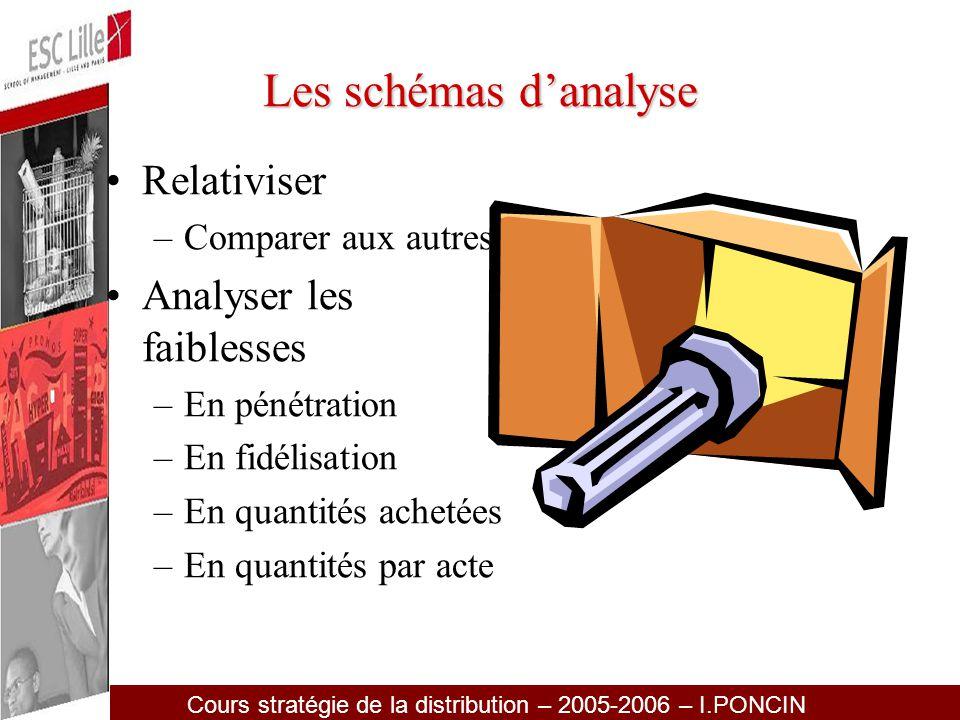 Les schémas d'analyse Relativiser Analyser les faiblesses