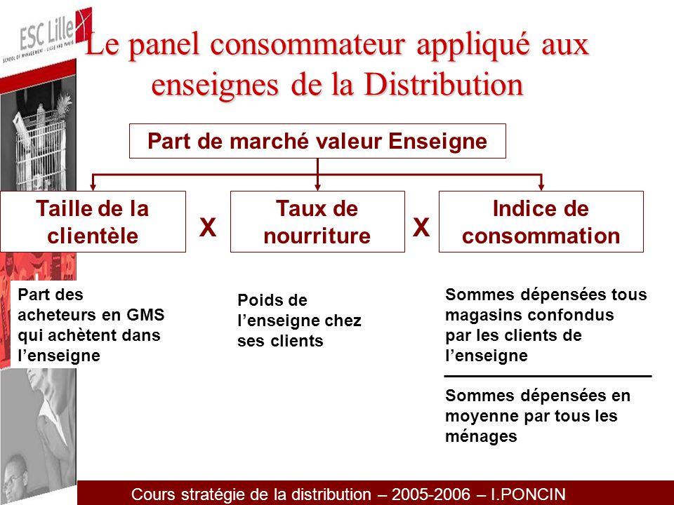 Le panel consommateur appliqué aux enseignes de la Distribution