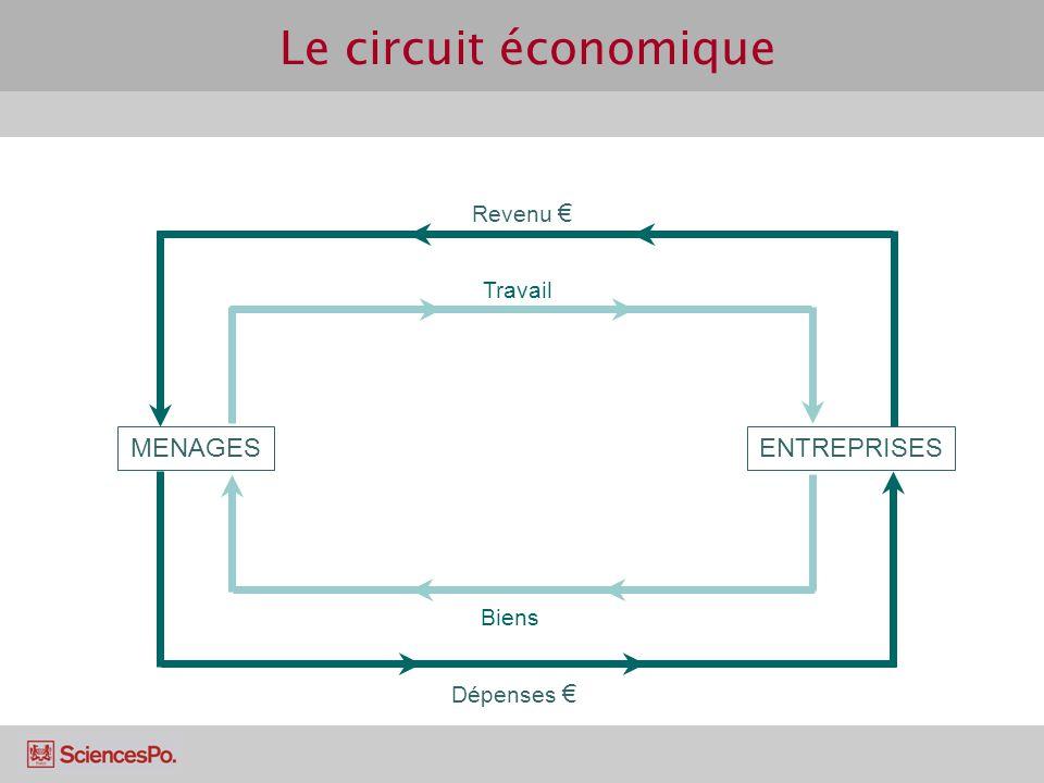 Le circuit économique MENAGES ENTREPRISES Revenu € Travail Biens