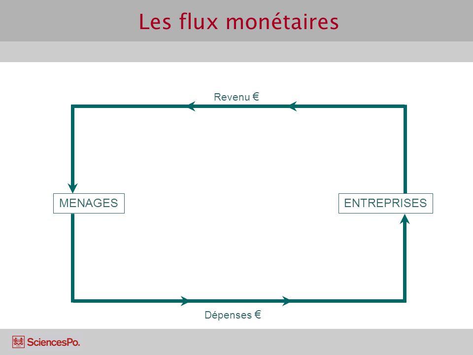 Les flux monétaires Revenu € MENAGES ENTREPRISES Dépenses €