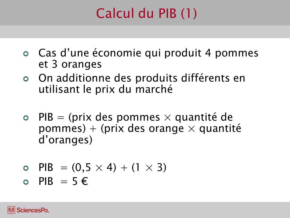 Calcul du PIB (1) Cas d'une économie qui produit 4 pommes et 3 oranges