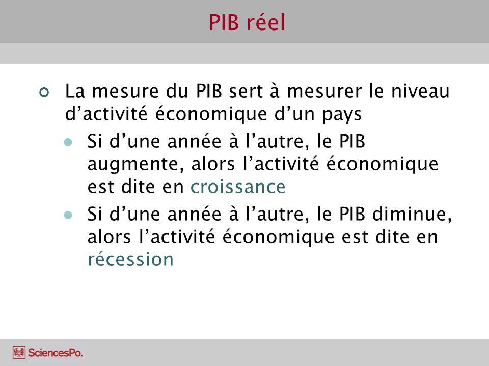PIB réel La mesure du PIB sert à mesurer le niveau d'activité économique d'un pays.