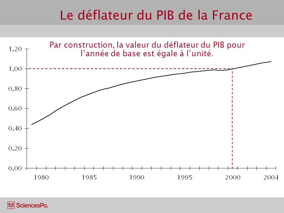 Le déflateur du PIB de la France