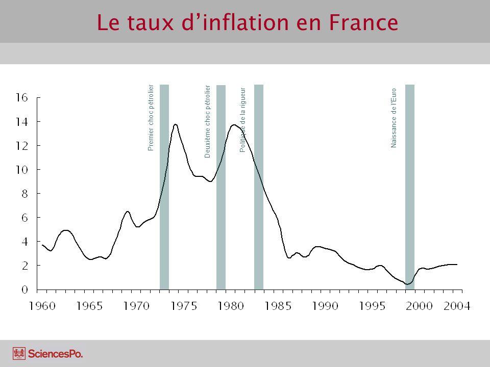 Le taux d'inflation en France