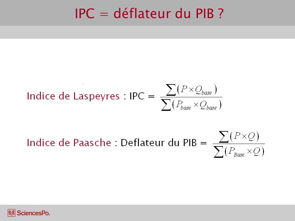 IPC = déflateur du PIB