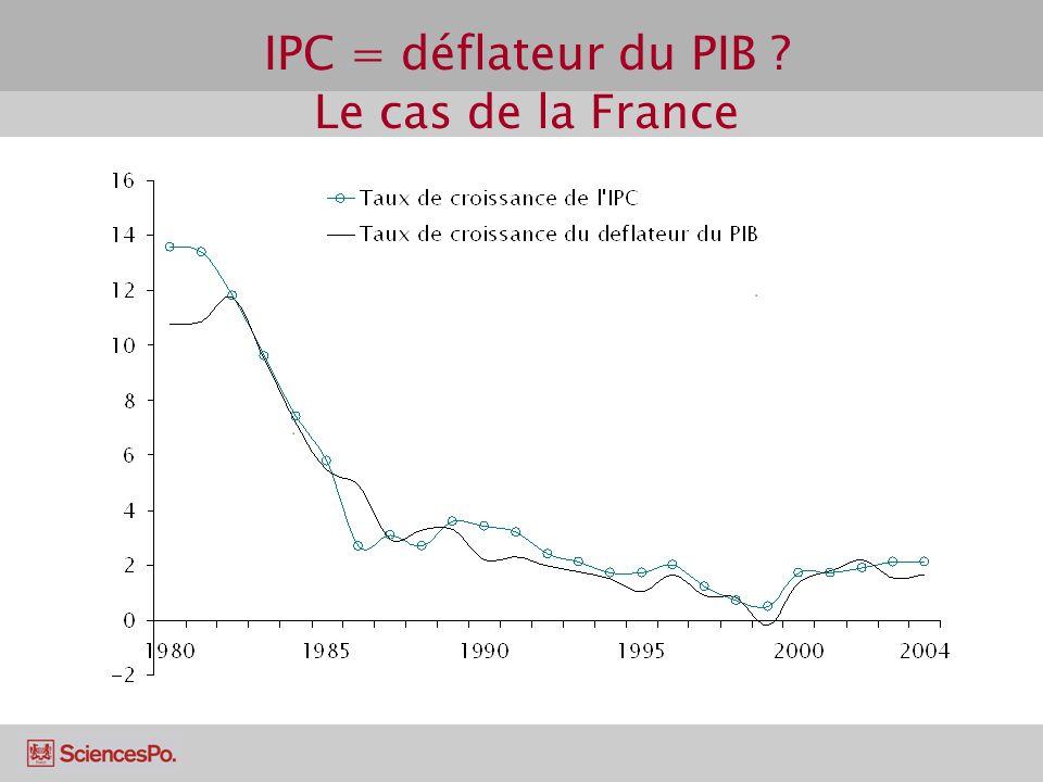 IPC = déflateur du PIB Le cas de la France