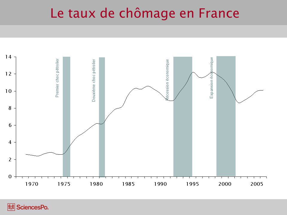 Le taux de chômage en France