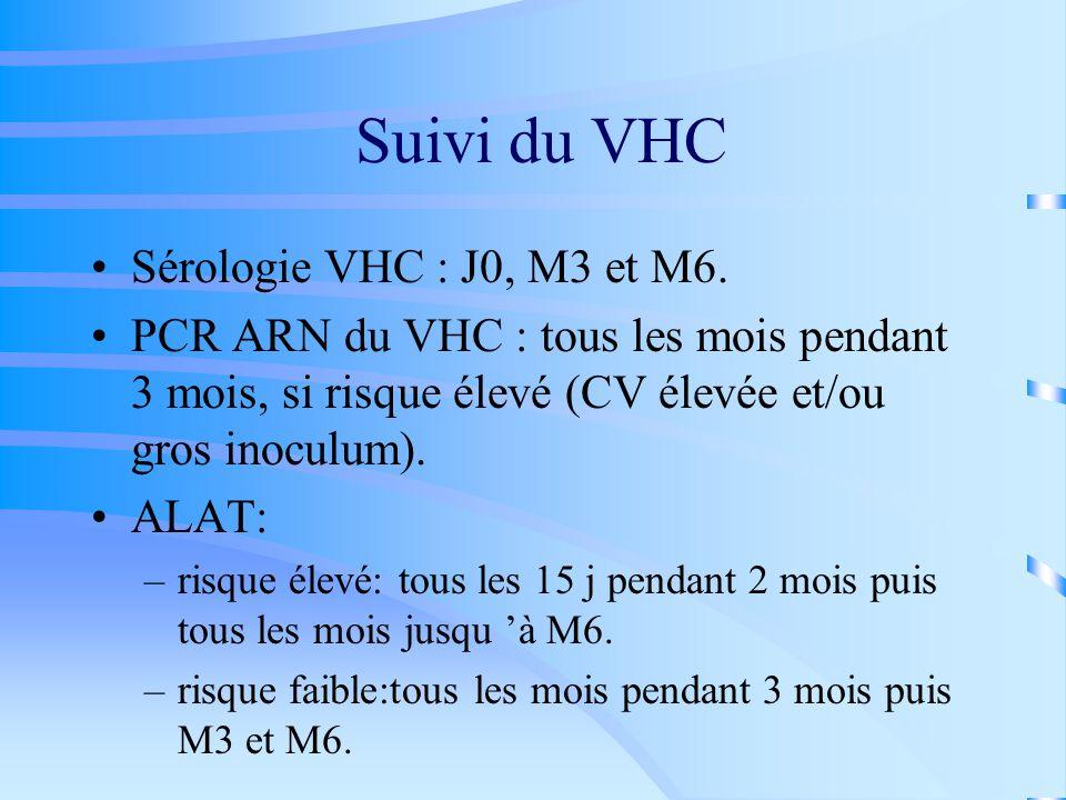 Suivi du VHC Sérologie VHC : J0, M3 et M6.