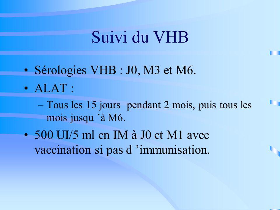 Suivi du VHB Sérologies VHB : J0, M3 et M6. ALAT :