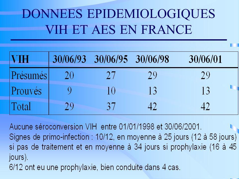DONNEES EPIDEMIOLOGIQUES VIH ET AES EN FRANCE