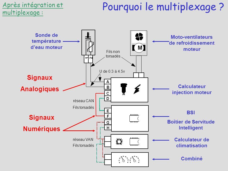 Pourquoi le multiplexage