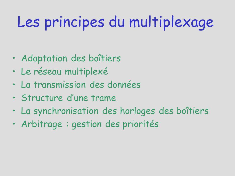 Les principes du multiplexage