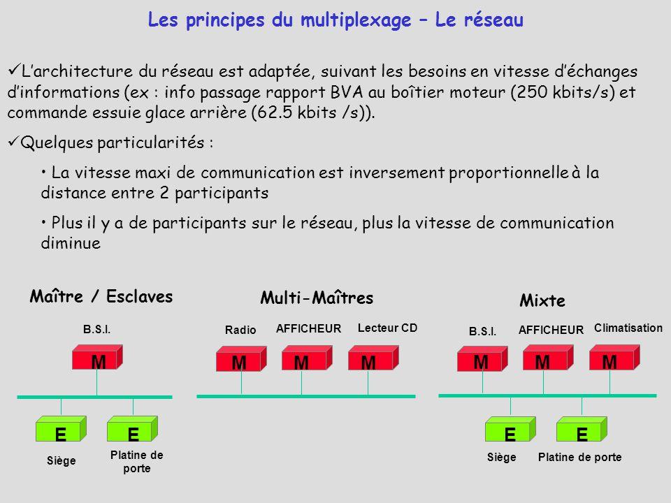Les principes du multiplexage – Le réseau