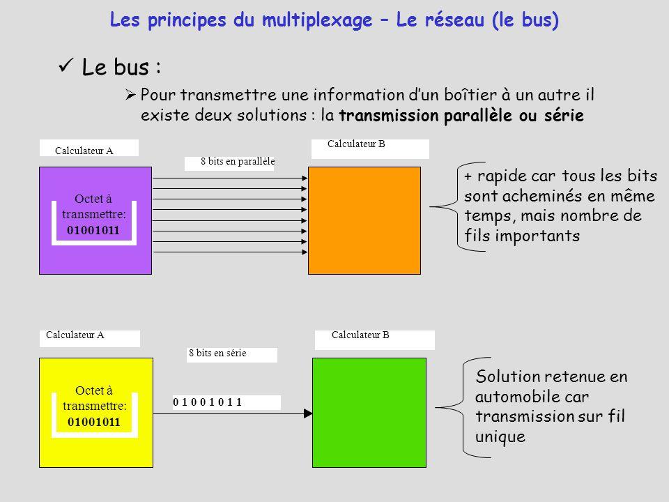 Les principes du multiplexage – Le réseau (le bus)