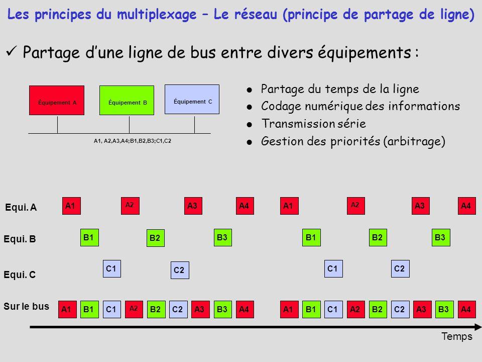 Partage d'une ligne de bus entre divers équipements :