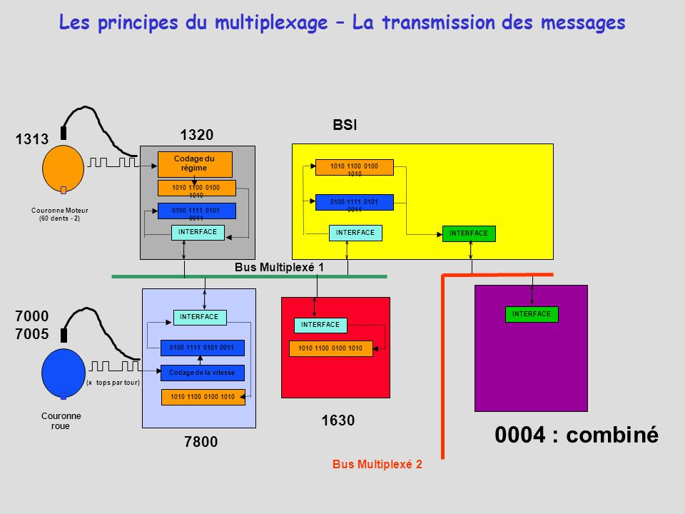 Les principes du multiplexage – La transmission des messages