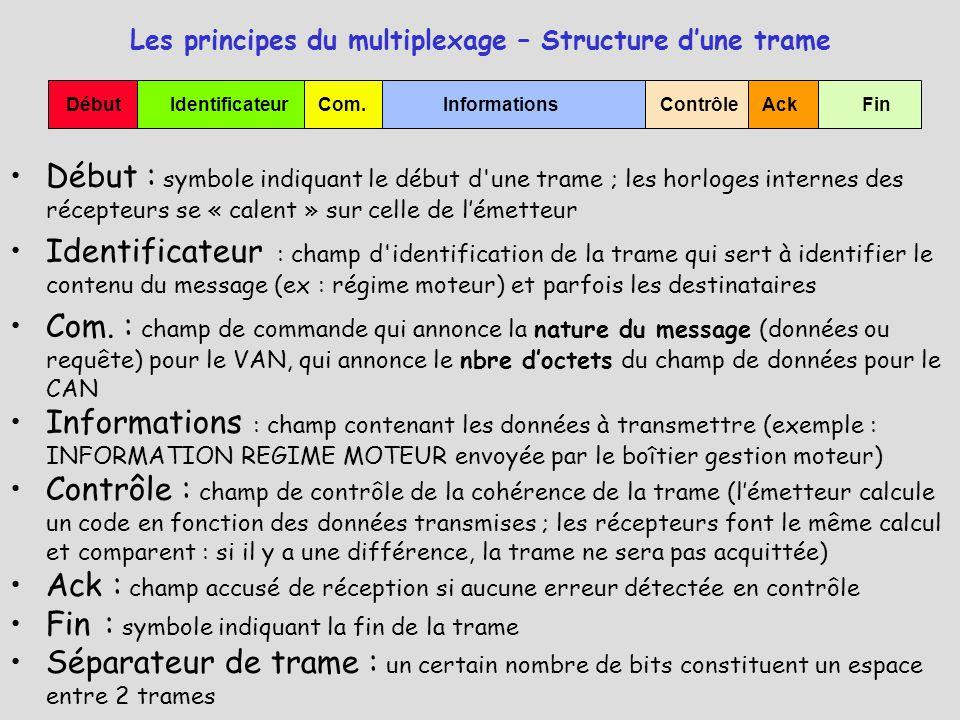 Les principes du multiplexage – Structure d'une trame