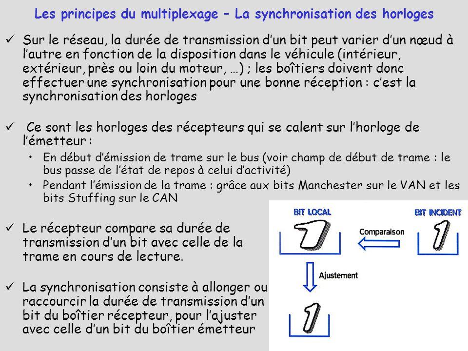 Les principes du multiplexage – La synchronisation des horloges