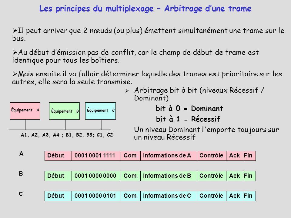 Les principes du multiplexage – Arbitrage d'une trame