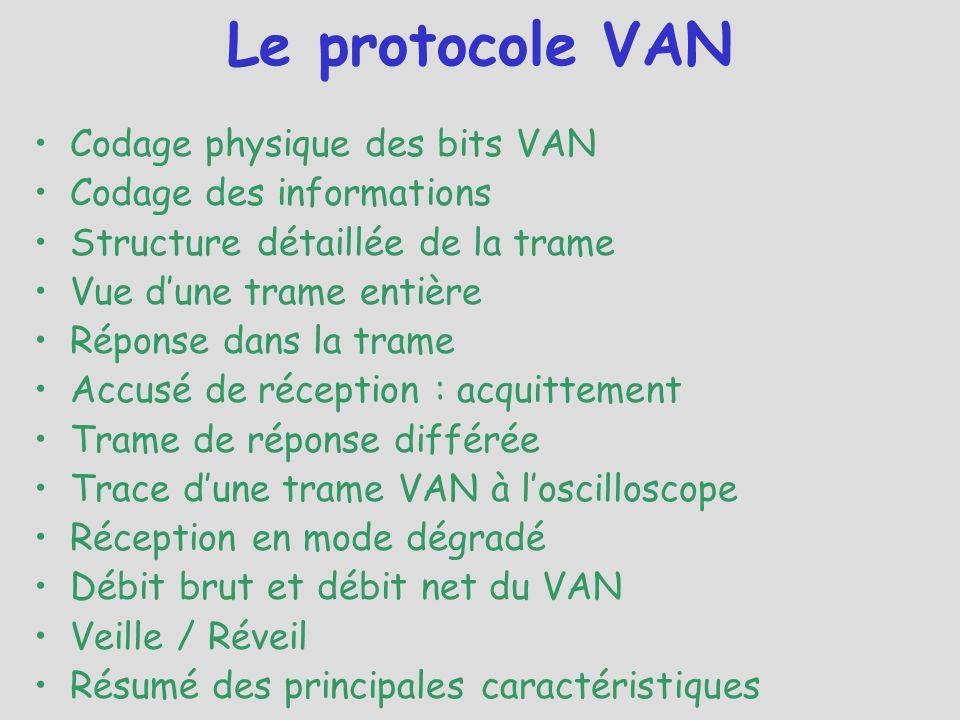 Le protocole VAN Codage physique des bits VAN Codage des informations