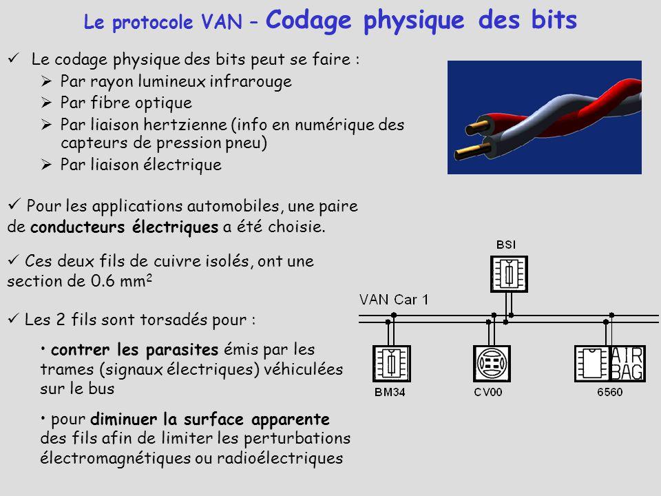 Le protocole VAN – Codage physique des bits