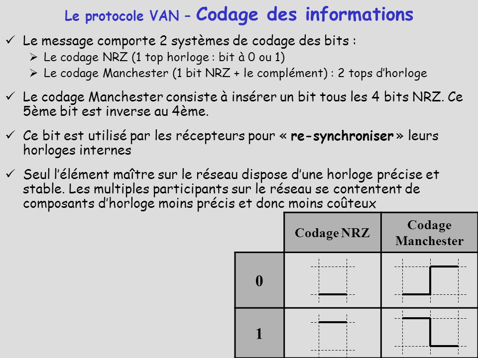 Le protocole VAN – Codage des informations