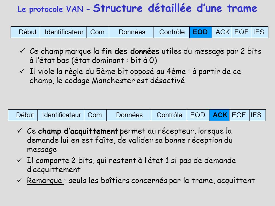 Le protocole VAN – Structure détaillée d'une trame